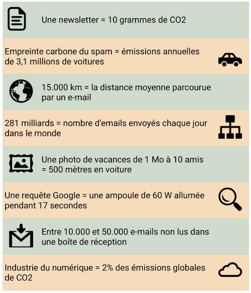 graphique de l'impact environnemental du numérique