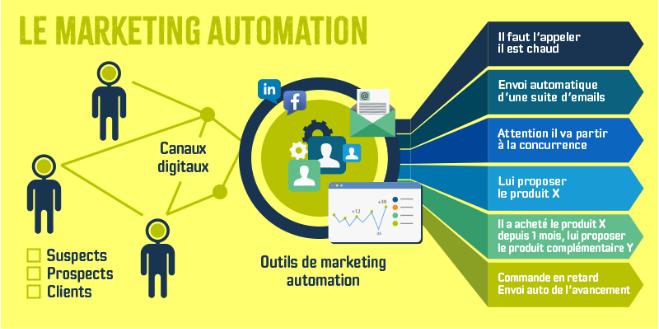 graphique du marketing automation