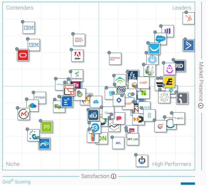 quadrant outils marketing automation