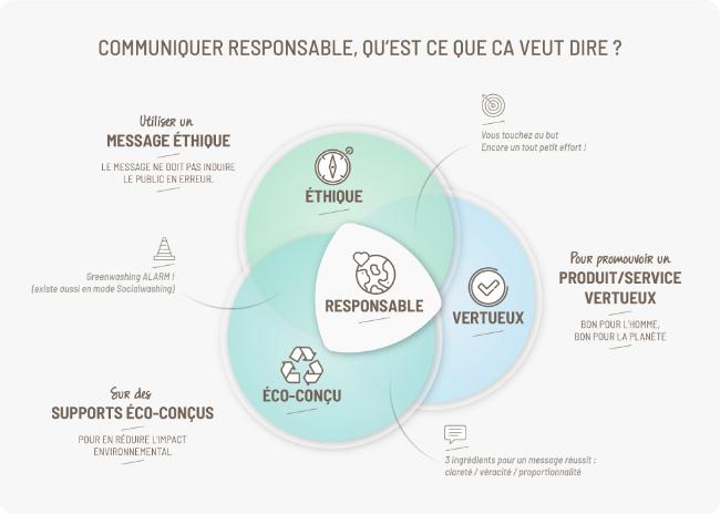 graphique de la communication responsable
