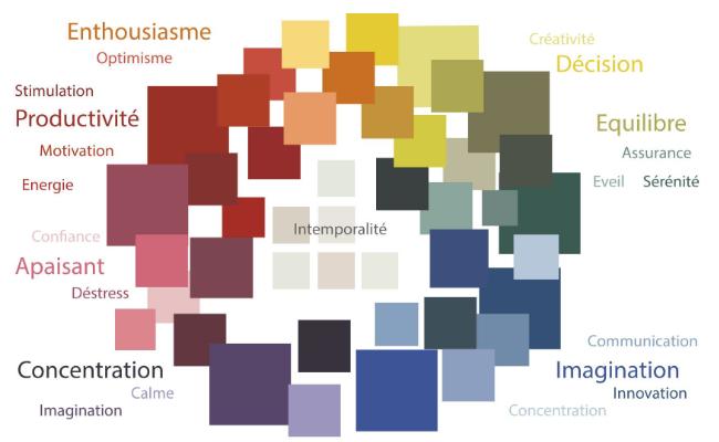 l'influence des couleurs au bureau